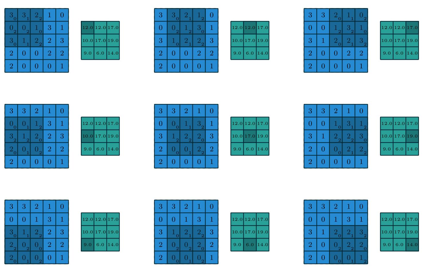 conv-nn-bigmax-2019/output_discrete_convolution.png